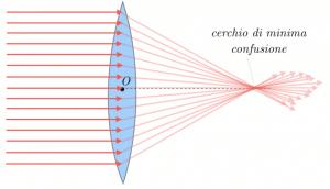 aberrazioni-sferiche
