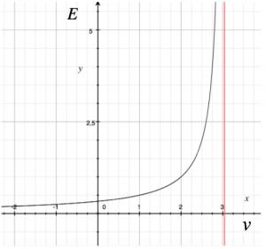 grafico-energia-velocità