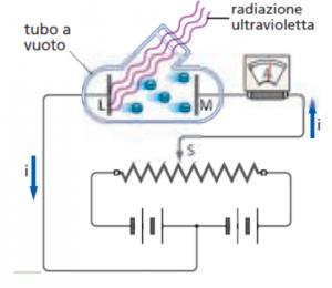 effetto-fotoelettrico