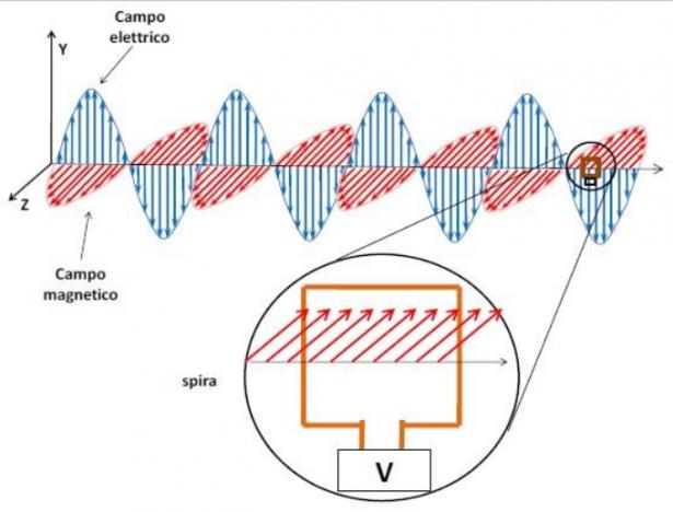 Schema di antenna ricevente semplificata
