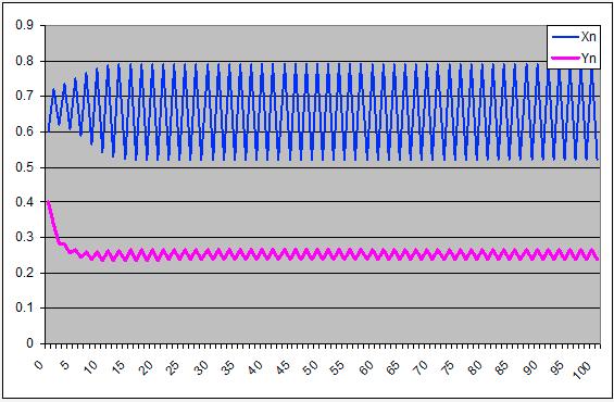 Coesistenza di 2 specie: simulazione 3 - grafico prime 100 iterazioni