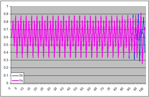 Coesistenza di 2 specie: simulazione 4 - grafico prime 100 iterazioni