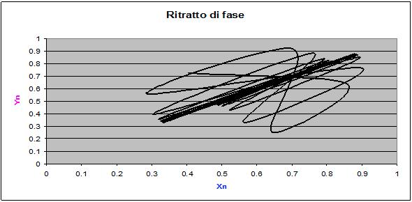 Coesistenza di 2 specie: simulazione 4 - ritratto fase prime 100 iterazioni