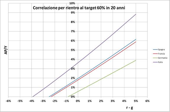 Correlazione per rientro al target 60% in 20 anni