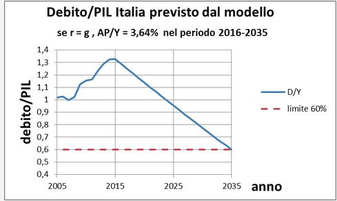 Debito/PIL per l'italia previsto dal modello