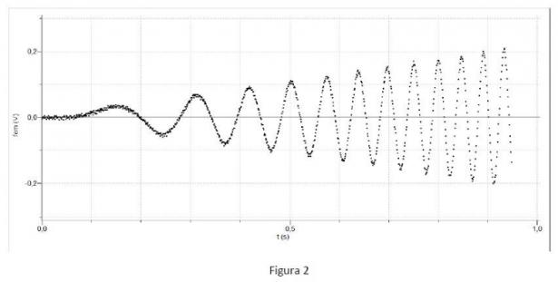 Problema 1 - Figura 1: grafico dati sperimentali