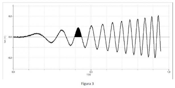 Problema 1 - Figura 2: grafico dati sperimentali (tracciato a segmenti)