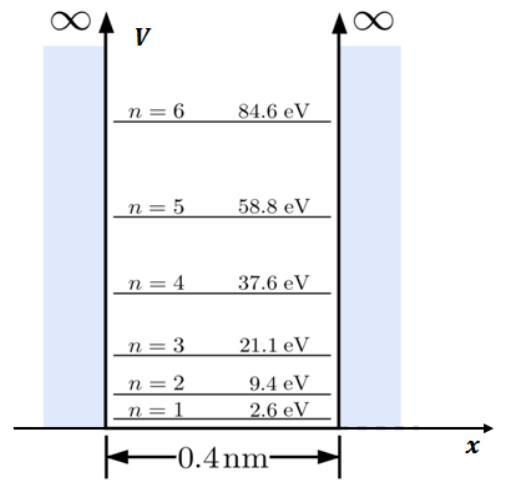 Livelli energetici di una particella confinata in una buca di potenziale infinito e unidimensionale