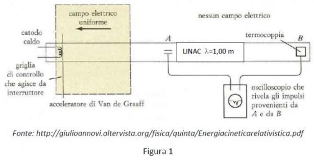 Problema 1 - Esperimento di W. Bertozzi