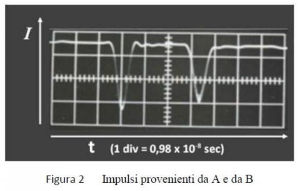 Problema 1 - Oscilloscopio
