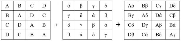 Costruzione di un quadrato greco-latino di ordine 4