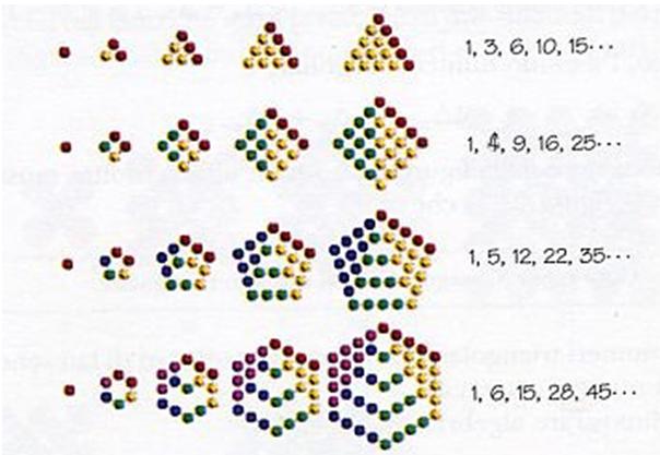 Numeri triangolari, quadrati, pentagonali ed esagonali