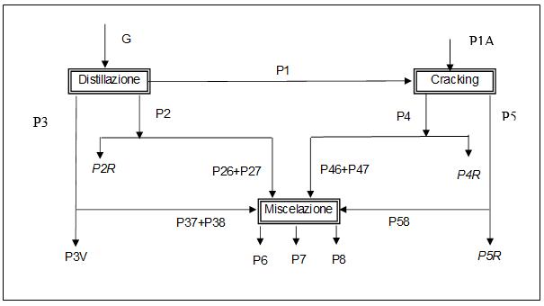 Schema flusso prodotti della raffineria