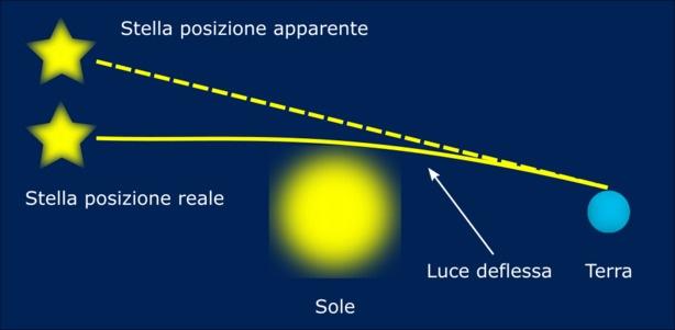 deflessione della luce: posizione apparente di una stella