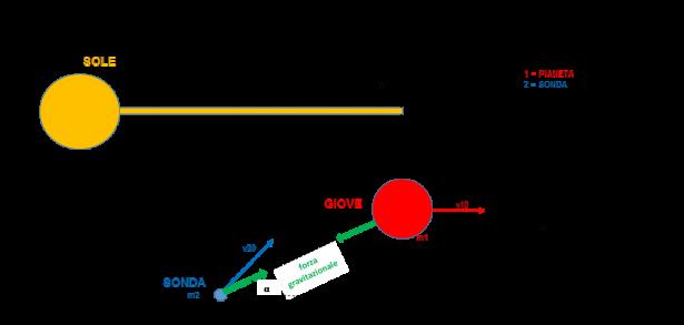 Applicazione dell'effetto fionda: sonda inviata all'esterno del sistema solare grazie a Giove