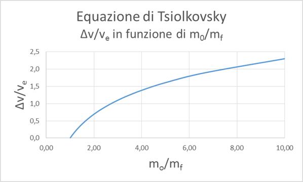 Diagramma equazione Tsiolkovsky