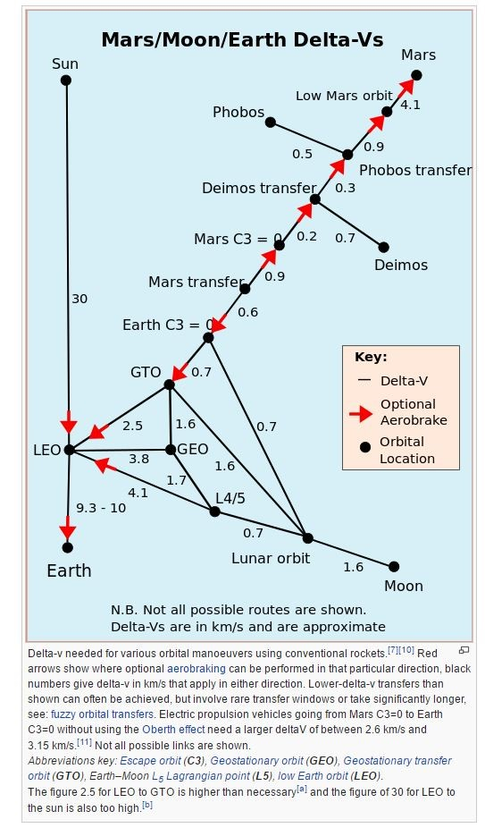 Diagramma Δv Marte, Luna, Terra