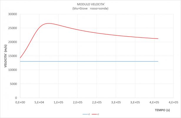 Grafico dell'aumento di velocità della sonda provocato dalla forza gravitazionale di Giove