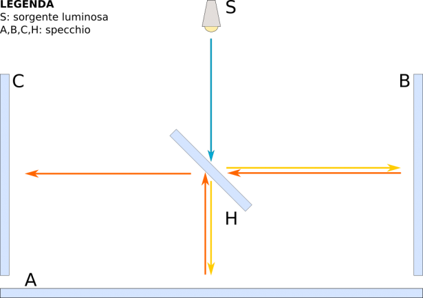 Esperimento di Michelson-Morley: fig. 1