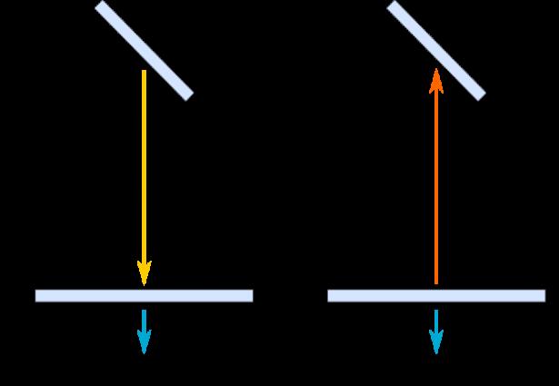 Esperimento di Michelson-Morley: Fig. 2