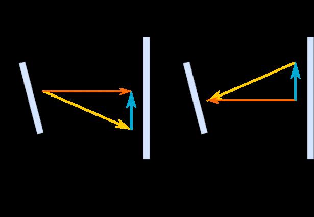 Esperimento di Michelson-Morley: fig. 3