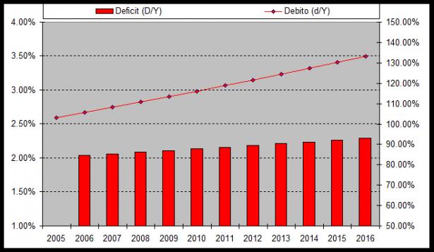 Rapporto debito PIL anno 2016