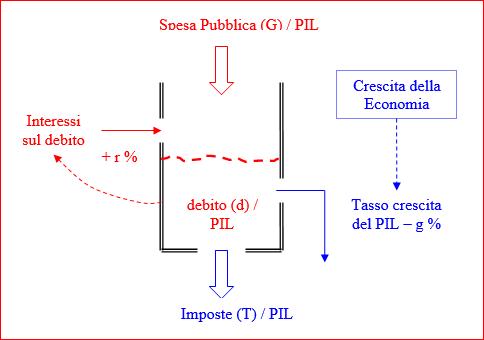 Spesa Pubblica (G) / PIL