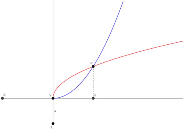 Duplicazione del cubo: soluzione di Menecmo