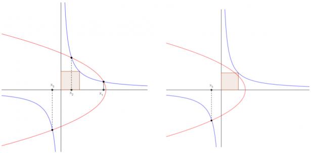 Equazioni di terzo grado: procedimento-al-khayyam per risolvere il lemma di Archimede