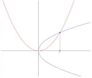 Equazioni di terzo grado: procedimento risolutivo di Al-khayyam