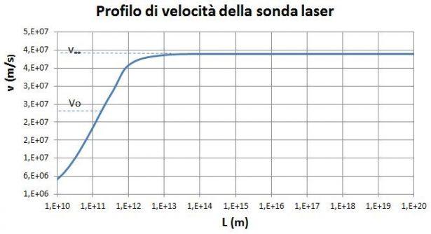 Profilo di velocità della sonda laser