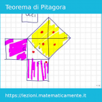 Videolezione sul teorema di Pitagora