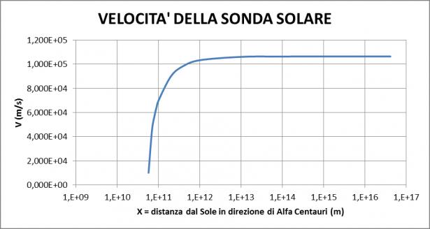 Velocità della sonda solare