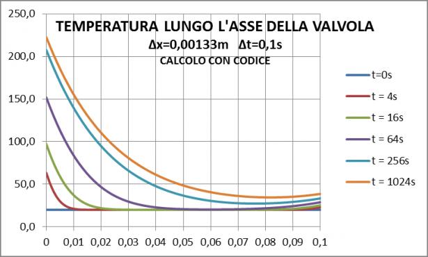 Grafico temperatura lungo asse valvola : calcolo
