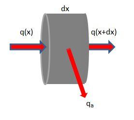 Tronchetto metallico cilindrico di spessore infinitesimo