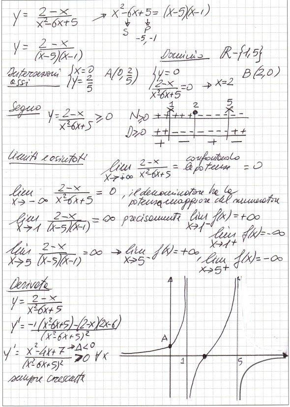 Studio della funzione \( y = \frac{2-x}{x^2-6x+5} \)