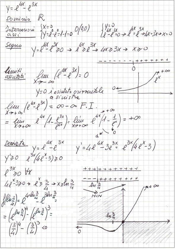 Y e 4x e 3x matematicamente for Studio di funzione a due variabili