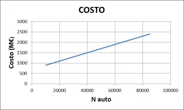 Andamento del costo in funzione del numero di auto prodotte