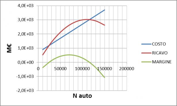 Diagramma costo, ricavo e margine