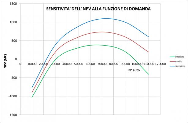 Sensitività dell'NPV alla funzione di domanda