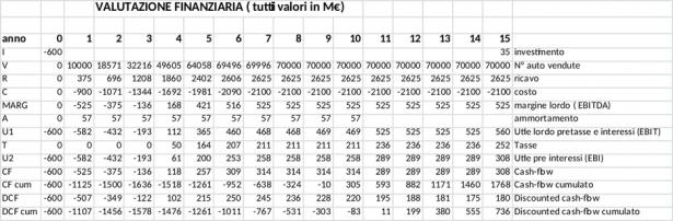Valutazione finanziaria (valori in M€)