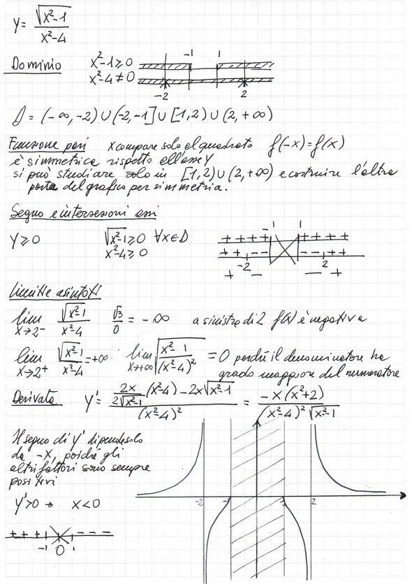 Studio Del Grafico Della Funzione Ysqrtx2 1x2 4 Con