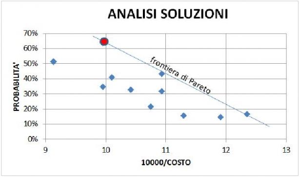 Analisi soluzioni