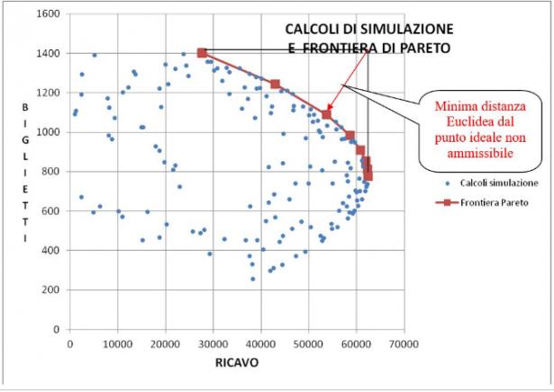 Calcoli di simulazione e frontiera di Pareto
