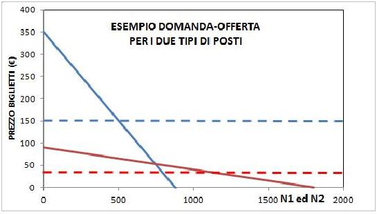 Esempio domanda-offerta per i due tipi di posti