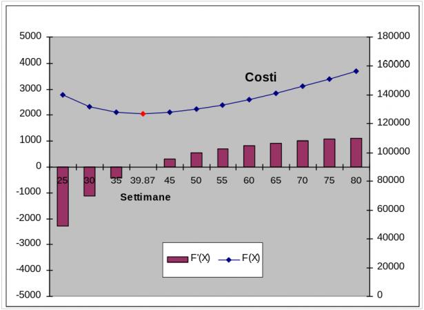 Grafico costi
