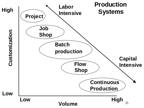 Grafico customization volume (Labor Intensive e Capital Intensive)