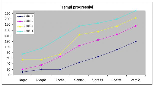 Grafico Tempi progressivi