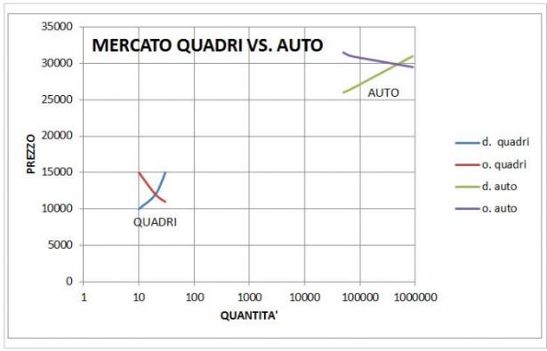 Mercato dei quadri vs mercato modello di auto nuova