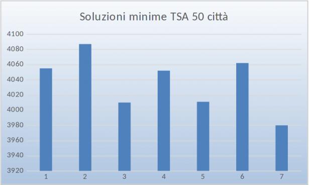 Soluzioni minime TSA 50 città